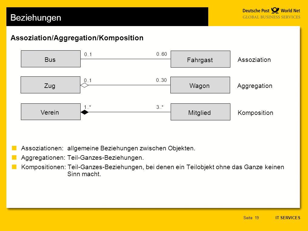 IT SERVICES Seite19 Assoziation/Aggregation/Komposition Beziehungen Assoziationen: allgemeine Beziehungen zwischen Objekten.