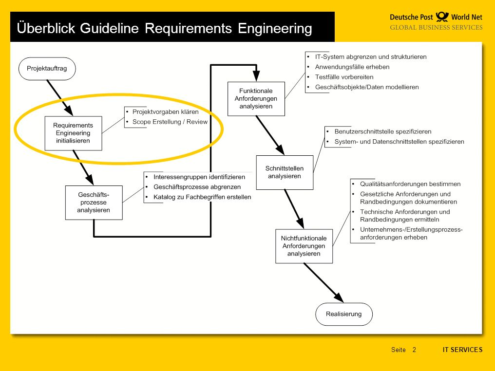 IT SERVICES Seite2 Überblick Guideline Requirements Engineering