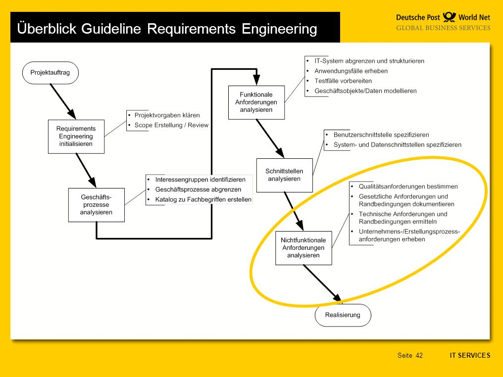 IT SERVICES Seite42 Überblick Guideline Requirements Engineering