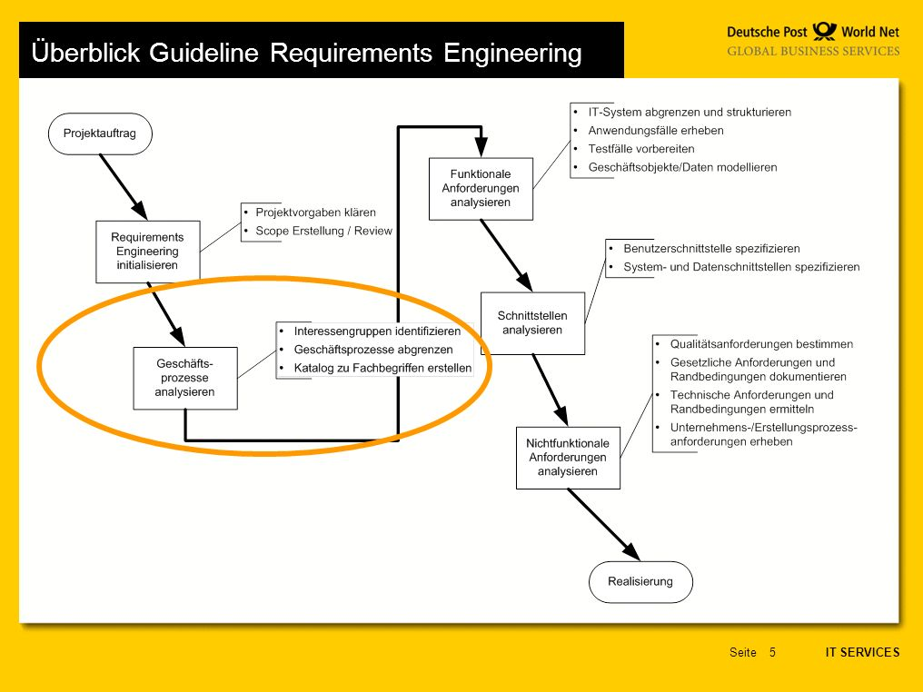 IT SERVICES Seite5 Überblick Guideline Requirements Engineering