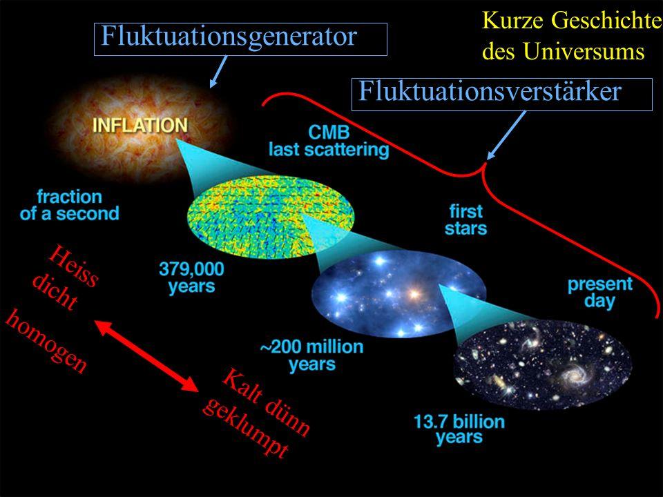 Fluktuationsgenerator Fluktuationsverstärker Heiss dicht homogen Kalt dünn geklumpt Kurze Geschichte des Universums