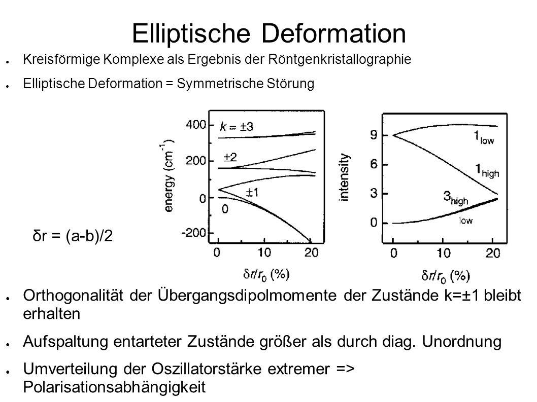 Elliptische Deformation δr = (a-b)/2 Orthogonalität der Übergangsdipolmomente der Zustände k=±1 bleibt erhalten Aufspaltung entarteter Zustände größer