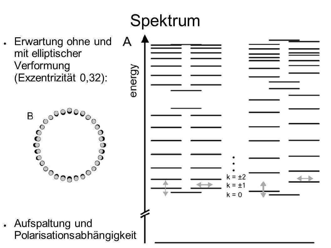 Spektrum Erwartung ohne und mit elliptischer Verformung (Exzentrizität 0,32): Aufspaltung und Polarisationsabhängigkeit