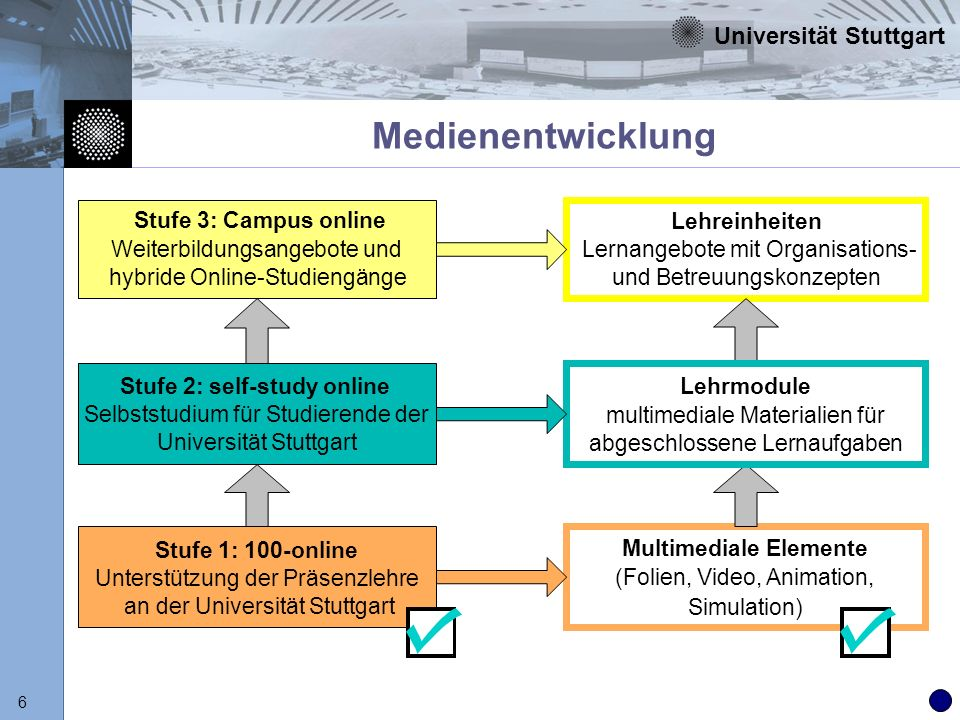 Universität Stuttgart 6 Medienentwicklung Stufe 3: Campus online Weiterbildungsangebote und hybride Online-Studiengänge Lehreinheiten Lernangebote mit