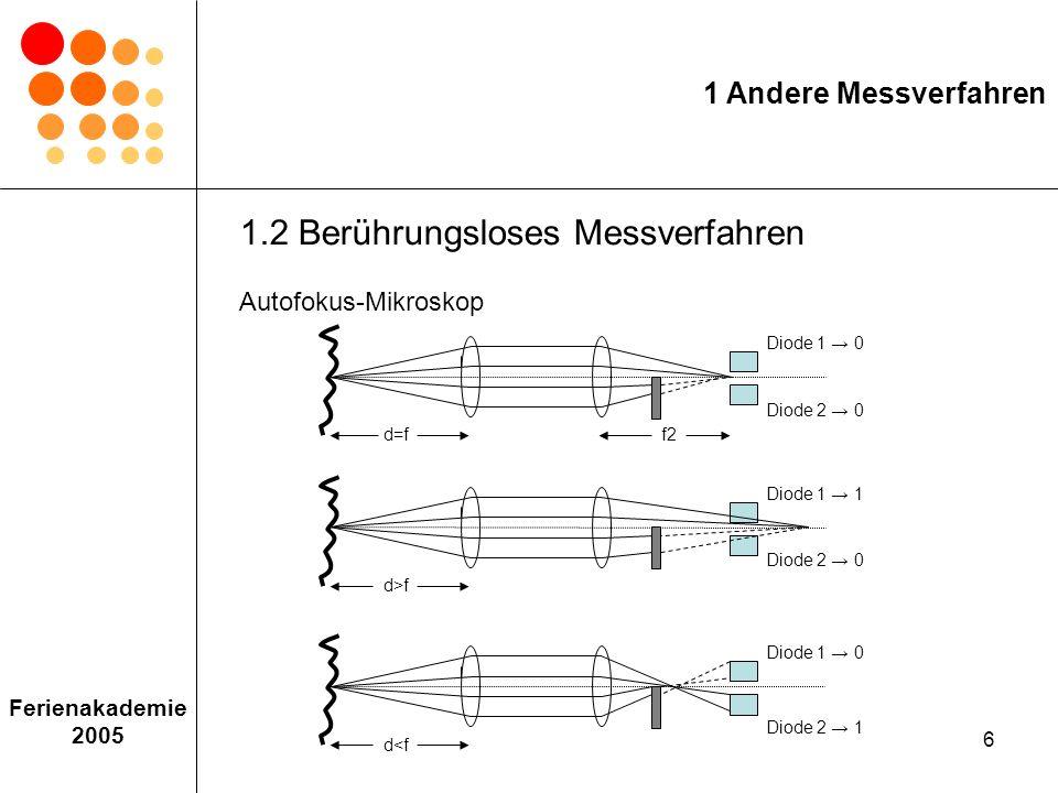 17 Ferienakademie 2005 c) Messung der zeitlichen Kohärenz Detektor Lichtquelle Spiegel 1 Spiegel 2 L1 L2 Michelson-Interferometer 2 Grundlagen 2.4 Kohärenz