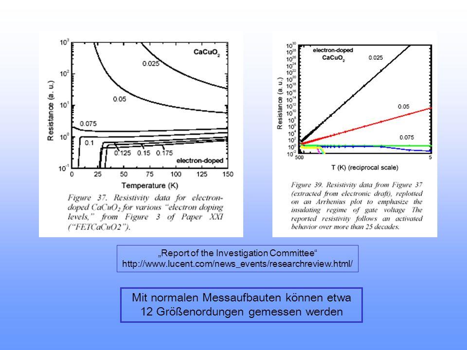Unrealistische Präzision J.H.Schön, M.Dorget, F.C.Beuran, C.Z.Zu, E.Arushanov, C.Deville Cavellin, M.Lagues Superconductivity in CaCuO 2 as a result o