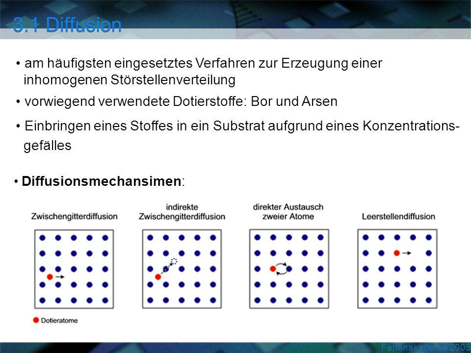 Ferienakademie 2005 Diffusionsmechansimen: am häufigsten eingesetztes Verfahren zur Erzeugung einer inhomogenen Störstellenverteilung vorwiegend verwe