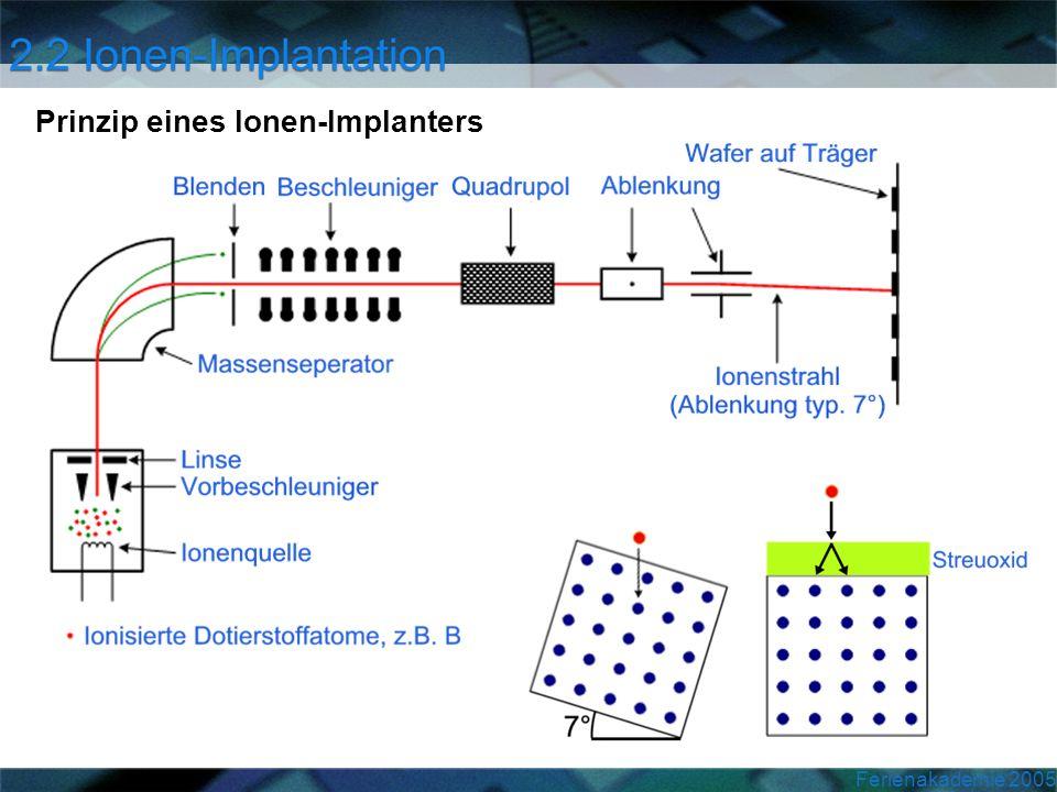 Ferienakademie 2005 Prinzip eines Ionen-Implanters