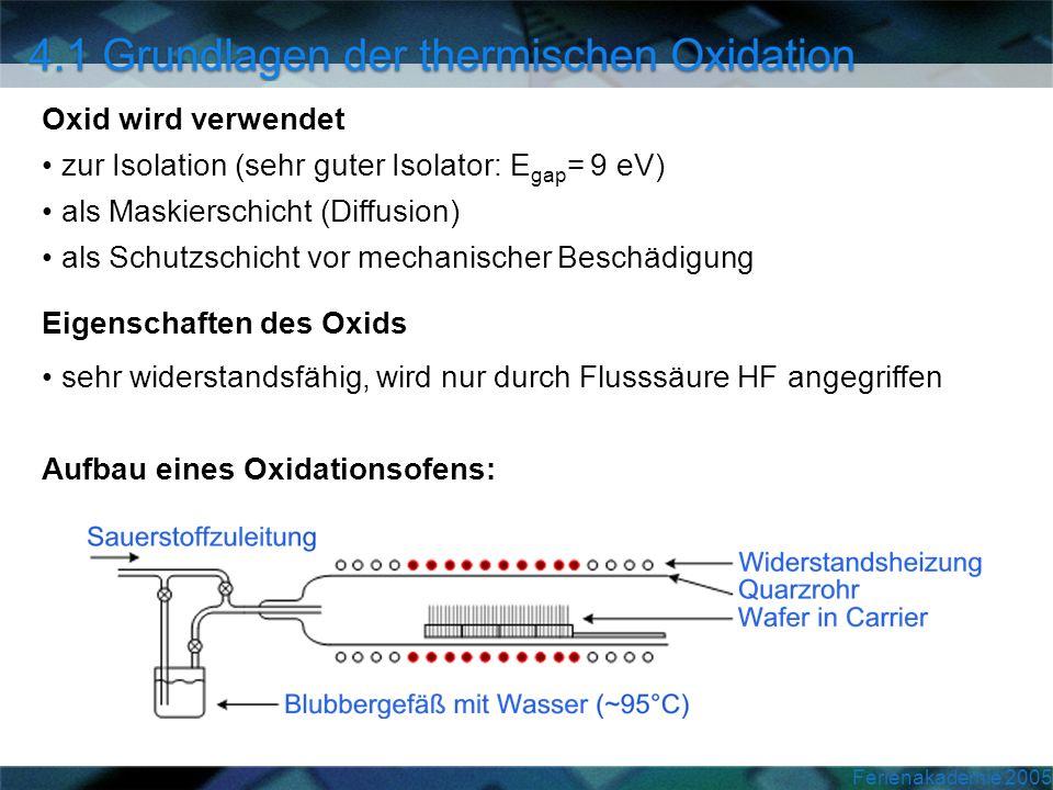 Ferienakademie 2005 Oxid wird verwendet zur Isolation (sehr guter Isolator: E gap = 9 eV) als Maskierschicht (Diffusion) als Schutzschicht vor mechani