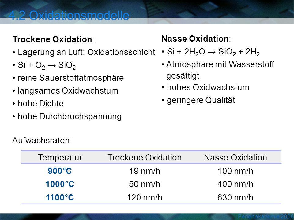 Ferienakademie 2005 Trockene Oxidation: Lagerung an Luft: Oxidationsschicht Si + O 2 SiO 2 reine Sauerstoffatmosphäre langsames Oxidwachstum hohe Dich