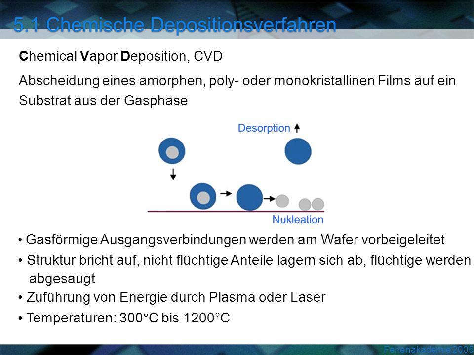 Ferienakademie 2005 Chemical Vapor Deposition, CVD Abscheidung eines amorphen, poly- oder monokristallinen Films auf ein Substrat aus der Gasphase Gas