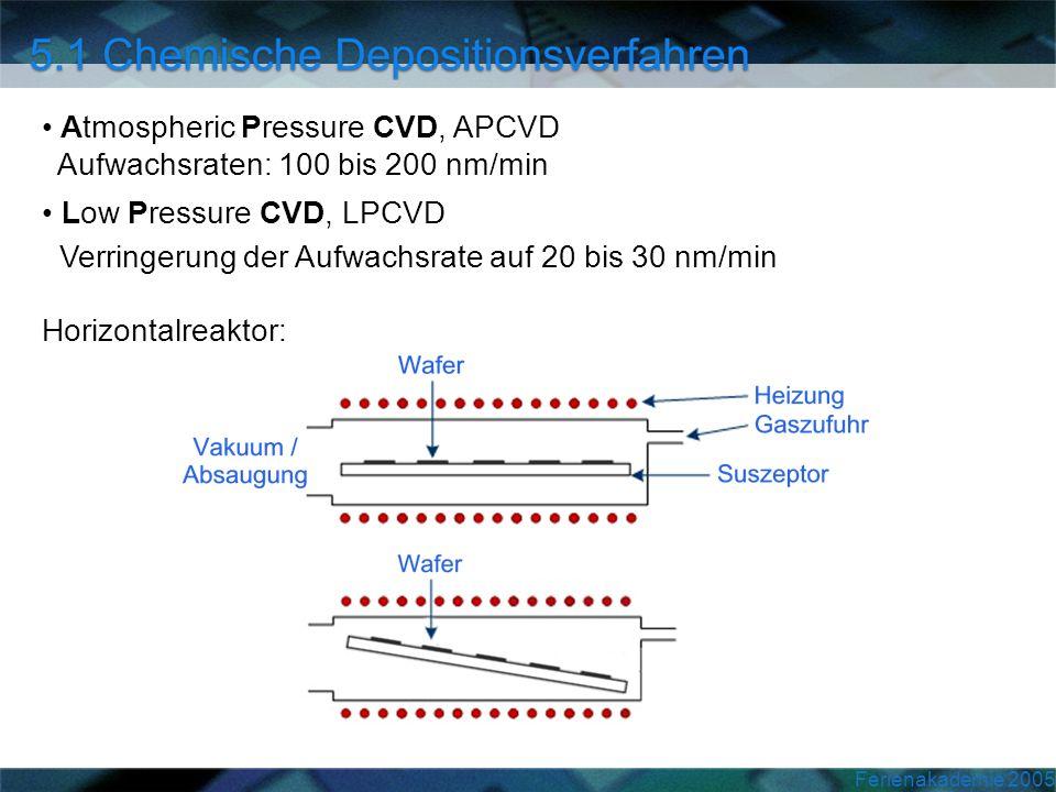 Ferienakademie 2005 Atmospheric Pressure CVD, APCVD Aufwachsraten: 100 bis 200 nm/min Low Pressure CVD, LPCVD Verringerung der Aufwachsrate auf 20 bis