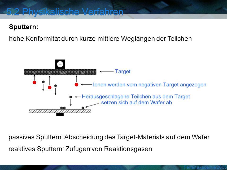 Ferienakademie 2005 Sputtern: hohe Konformität durch kurze mittlere Weglängen der Teilchen passives Sputtern: Abscheidung des Target-Materials auf dem