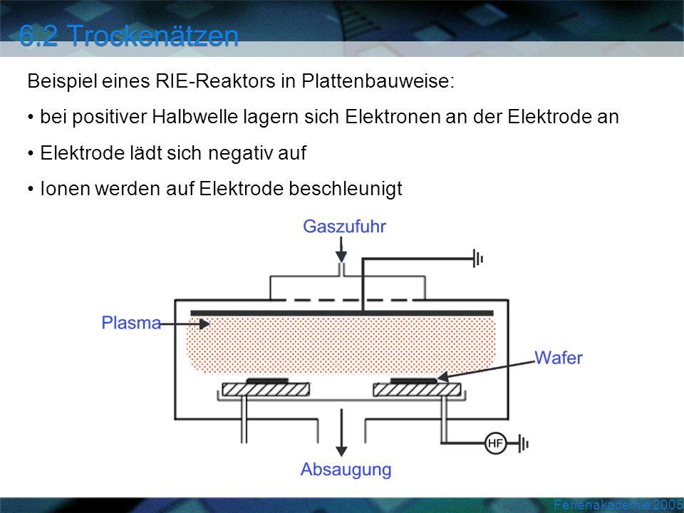 Ferienakademie 2005 Beispiel eines RIE-Reaktors in Plattenbauweise: bei positiver Halbwelle lagern sich Elektronen an der Elektrode an Elektrode lädt