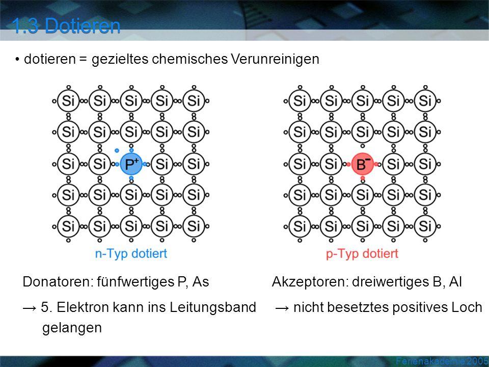 Ferienakademie 2005 dotieren = gezieltes chemisches Verunreinigen Donatoren: fünfwertiges P, As Akzeptoren: dreiwertiges B, Al 5. Elektron kann ins Le