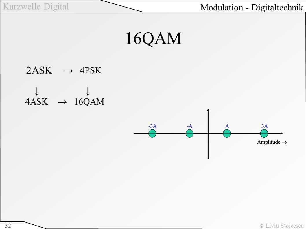 Kurzwelle Digital © Liviu Stoicescu32 16QAM 2ASK 4PSK 4ASK 16QAM Modulation - Digitaltechnik