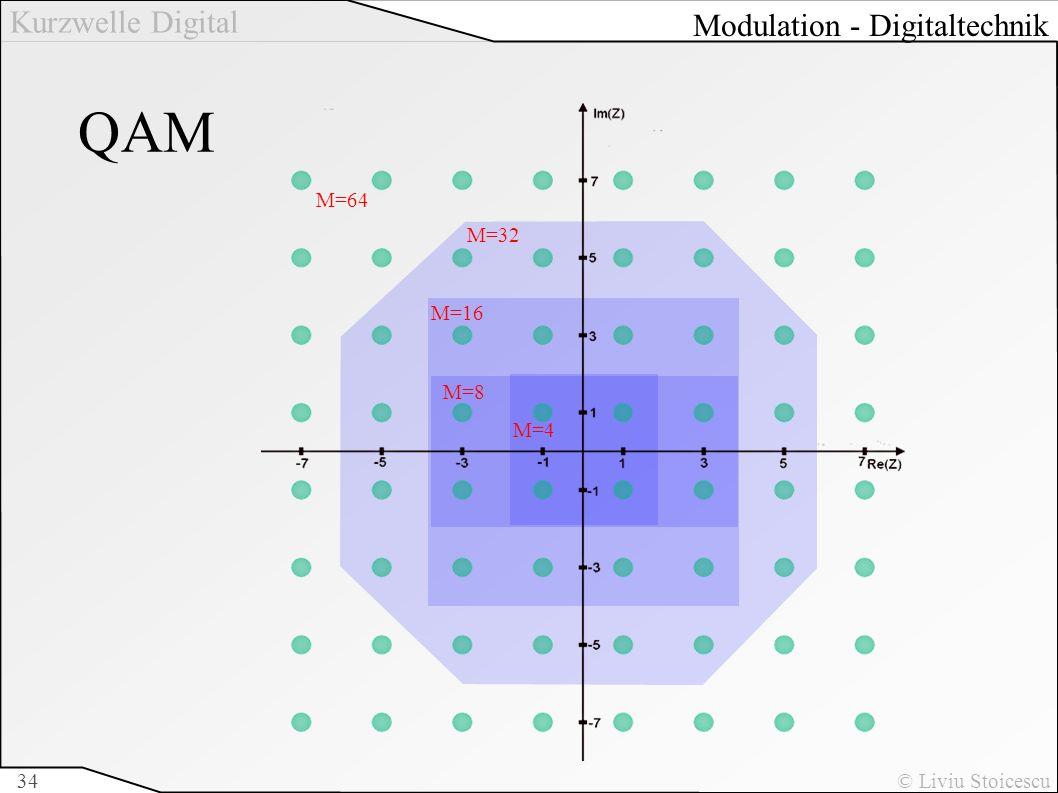 Kurzwelle Digital © Liviu Stoicescu34 QAM M=4 M=32 M=16 M=64 M=8 Modulation - Digitaltechnik