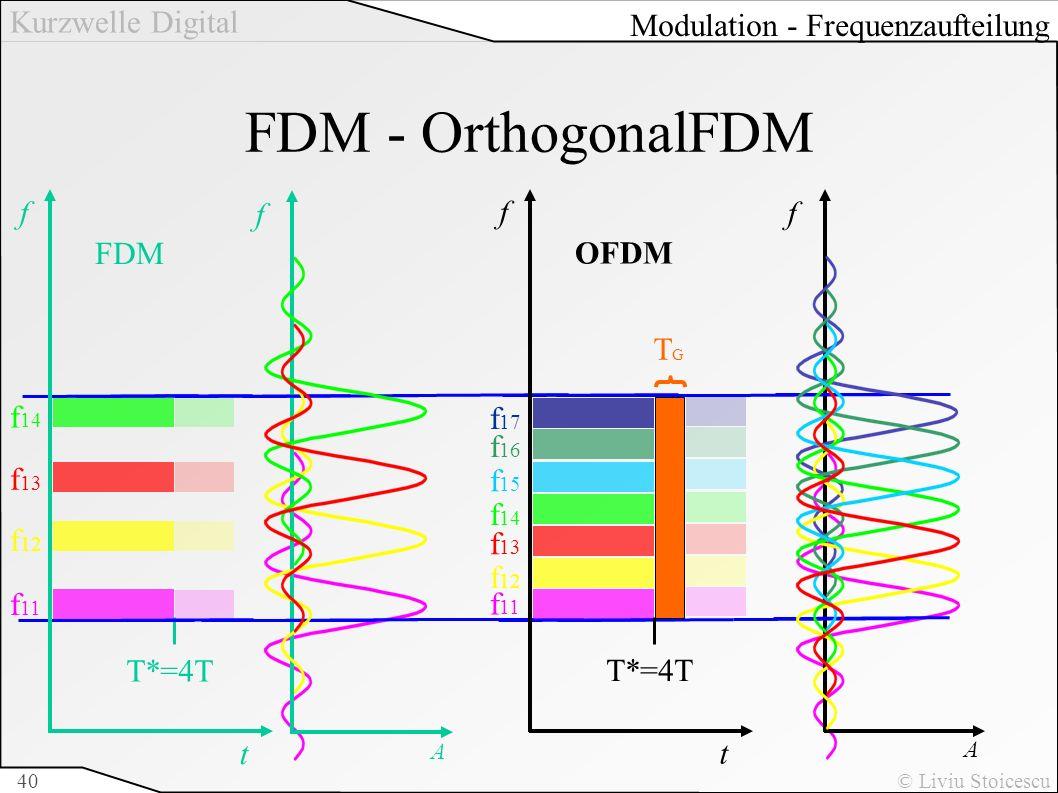 Kurzwelle Digital © Liviu Stoicescu40 FDM - OrthogonalFDM f t T*=4T f 11 f 12 f 13 f 14 FDM f t T*=4T f 11 f 12 f 13 f 14 OFDM f 15 f 16 f 17 TGTG Mod