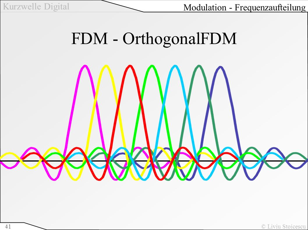 Kurzwelle Digital © Liviu Stoicescu41 FDM - OrthogonalFDM f Modulation - Frequenzaufteilung