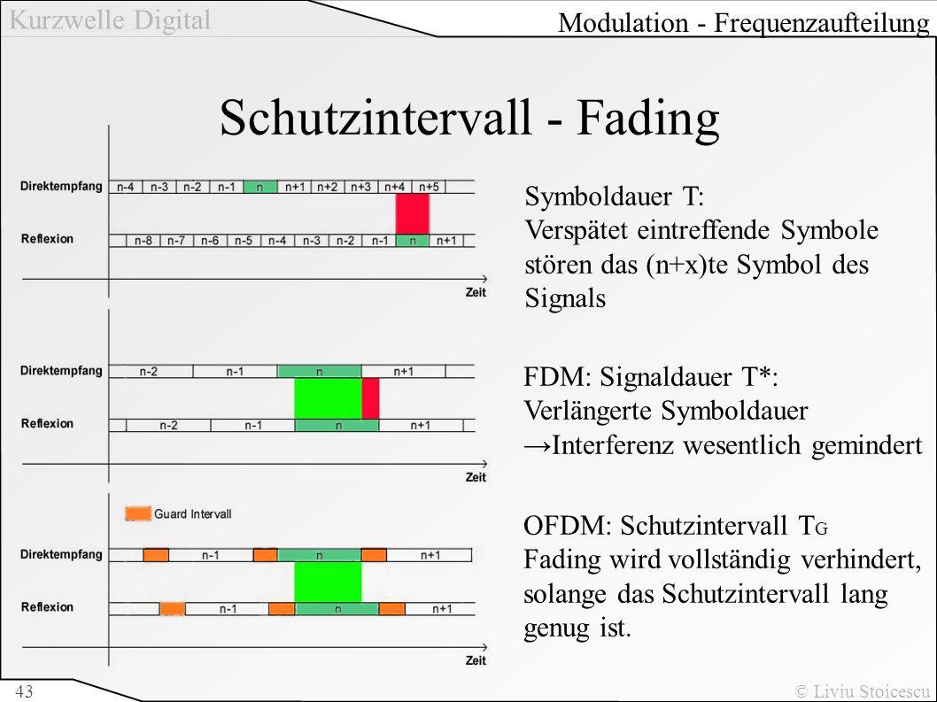 Kurzwelle Digital © Liviu Stoicescu43 Schutzintervall - Fading Symboldauer T: Verspätet eintreffende Symbole stören das (n+x)te Symbol des Signals FDM