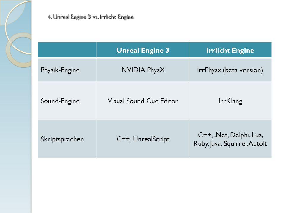 Unreal Engine 3Irrlicht Engine Physik-EngineNVIDIA PhysXIrrPhysx (beta version) Sound-EngineVisual Sound Cue EditorIrrKlang SkriptsprachenC++, UnrealS