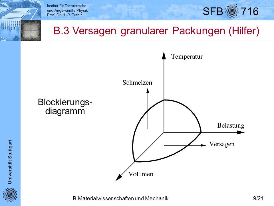 Institut für Theoretische und Angewandte Physik Prof. Dr. H.-R. Trebin SFB 716 B Materialwissenschaften und Mechanik9/21 B.3 Versagen granularer Packu