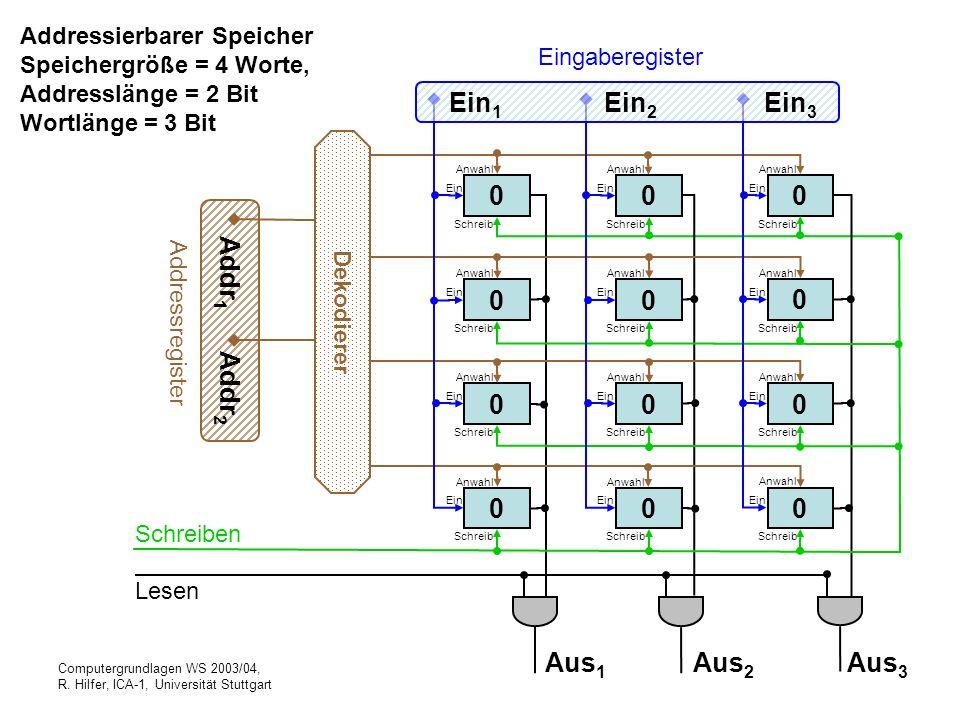 Computergrundlagen WS 2003/04, R. Hilfer, ICA-1, Universität Stuttgart Addressierbarer Speicher Speichergröße = 4 Worte, Addresslänge = 2 Bit Wortläng