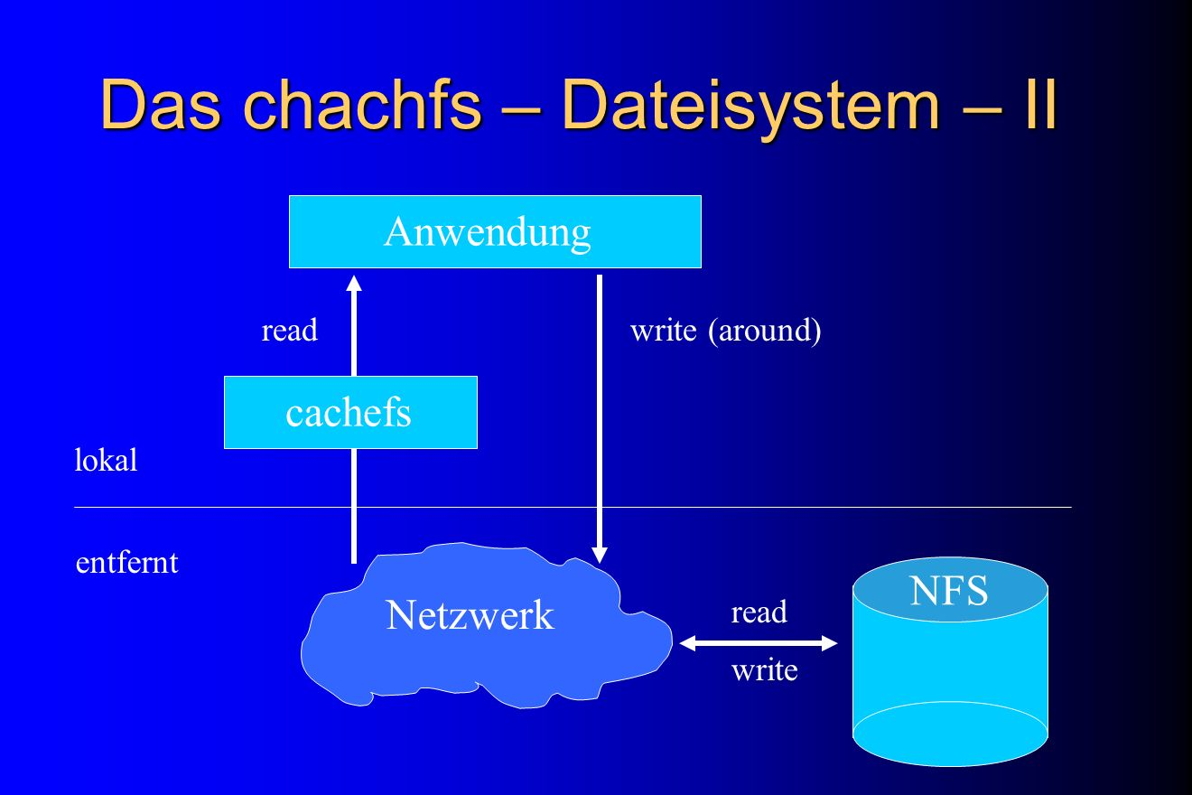Das chachfs – Dateisystem – II Anwendungcachefs NFS Netzwerk lokal entfernt readwrite (around) read write Werner Sinz (RUS): Eine Demo im Browser vorb