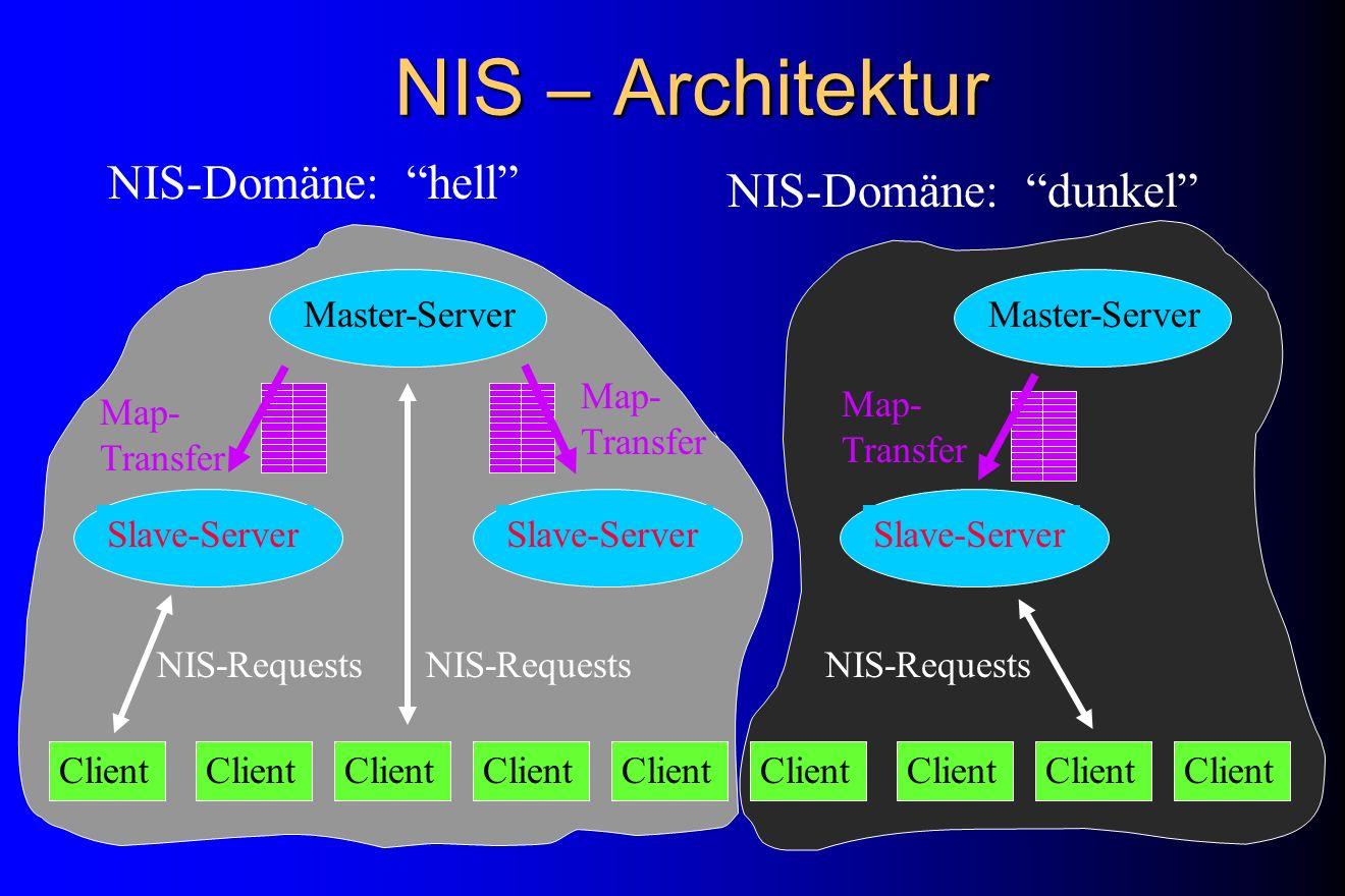 NIS – Architektur Master-Server Client Slave-Server Client Master-ServerSlave-Server NIS-Domäne: hell NIS-Domäne: dunkel NIS-Requests Map- Transfer Ma