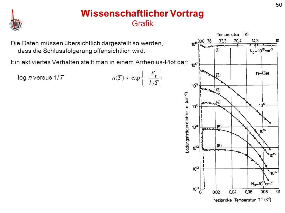 50 Wissenschaftlicher Vortrag Grafik Die Daten müssen übersichtlich dargestellt so werden, dass die Schlussfolgerung offensichtlich wird. Ein aktivier
