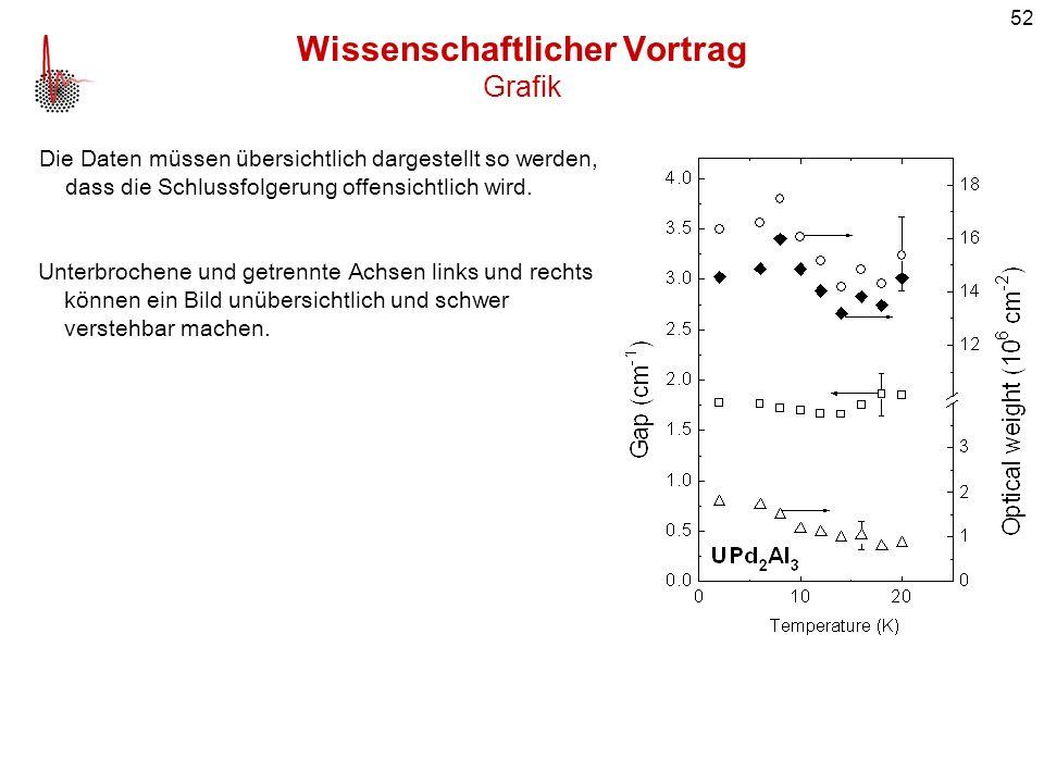 52 Wissenschaftlicher Vortrag Grafik Die Daten müssen übersichtlich dargestellt so werden, dass die Schlussfolgerung offensichtlich wird. Unterbrochen