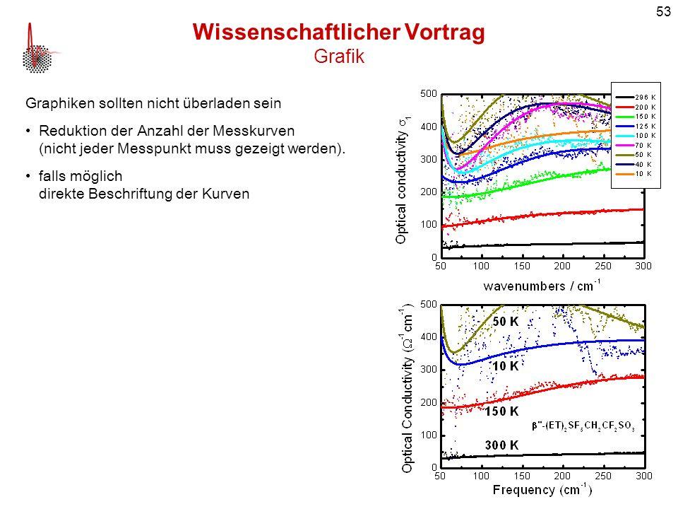 53 Wissenschaftlicher Vortrag Grafik Graphiken sollten nicht überladen sein Reduktion der Anzahl der Messkurven (nicht jeder Messpunkt muss gezeigt we