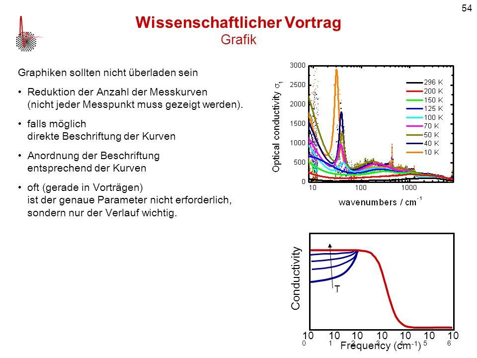 54 Wissenschaftlicher Vortrag Grafik Graphiken sollten nicht überladen sein Reduktion der Anzahl der Messkurven (nicht jeder Messpunkt muss gezeigt we
