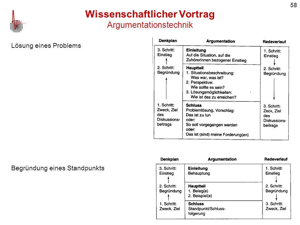 58 Wissenschaftlicher Vortrag Argumentationstechnik Lösung eines Problems Begründung eines Standpunkts