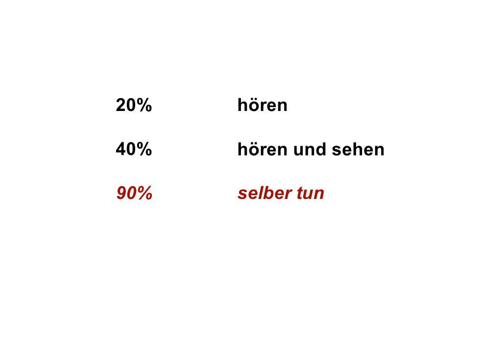 Institut für Grundlagen der Planung– Universität Stuttgart Institute for the Foundations of Planning – University of Stuttgart 20% 40% 90% hören hören und sehen selber tun