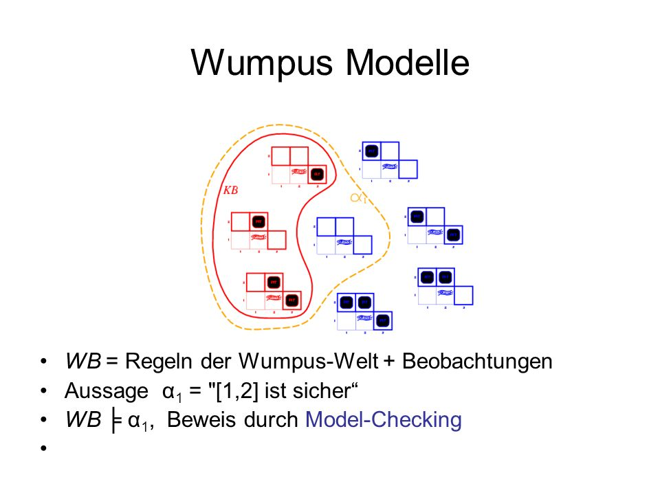 Wumpus Modelle WB = Regeln der Wumpus-Welt + Beobachtungen Aussage α 1 =