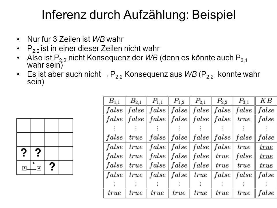 Inferenz durch Aufzählung: Beispiel Nur für 3 Zeilen ist WB wahr P 2,2 ist in einer dieser Zeilen nicht wahr Also ist P 2,2 nicht Konsequenz der WB (d