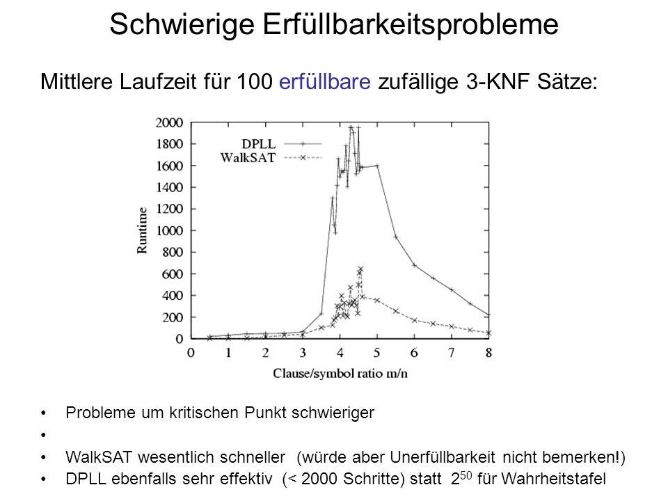 Mittlere Laufzeit für 100 erfüllbare zufällige 3-KNF Sätze: Schwierige Erfüllbarkeitsprobleme Probleme um kritischen Punkt schwieriger WalkSAT wesentl