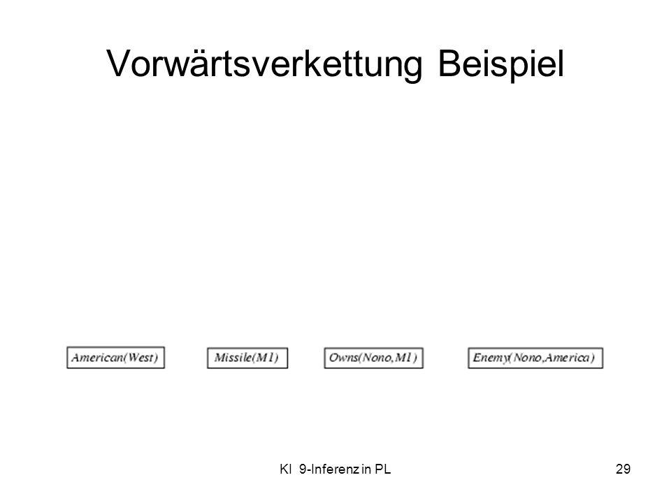 KI 9-Inferenz in PL29 Vorwärtsverkettung Beispiel