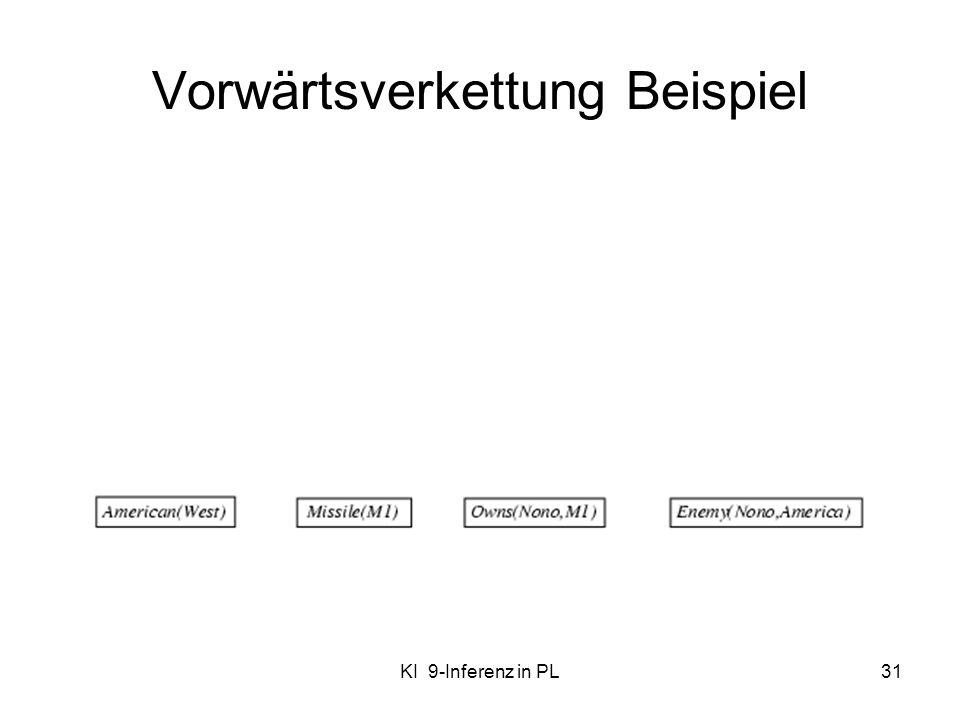 KI 9-Inferenz in PL31 Vorwärtsverkettung Beispiel