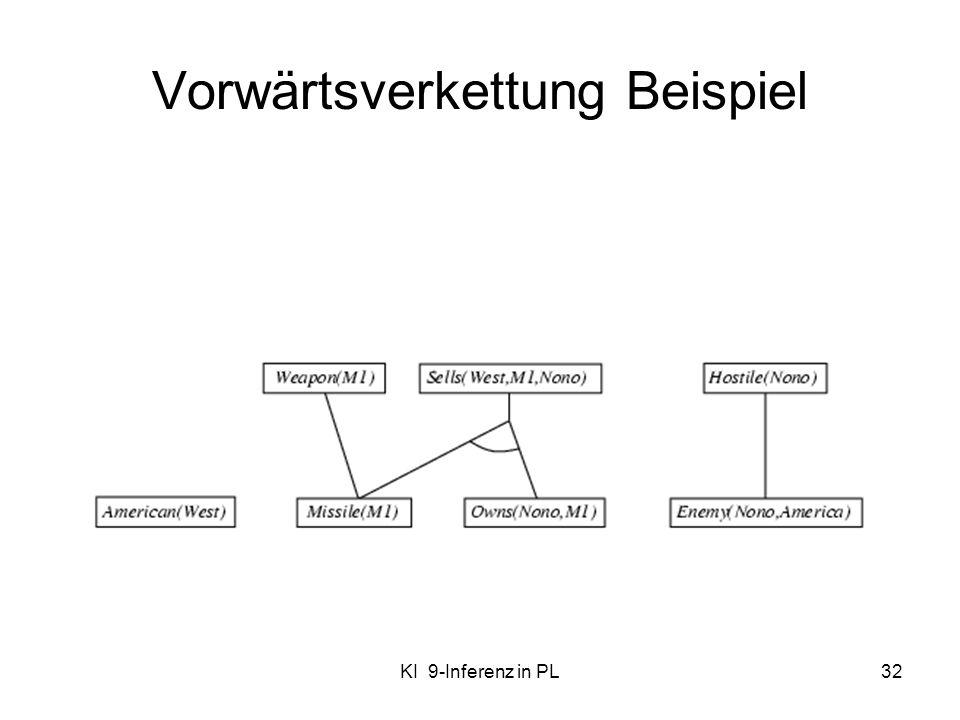 KI 9-Inferenz in PL32 Vorwärtsverkettung Beispiel