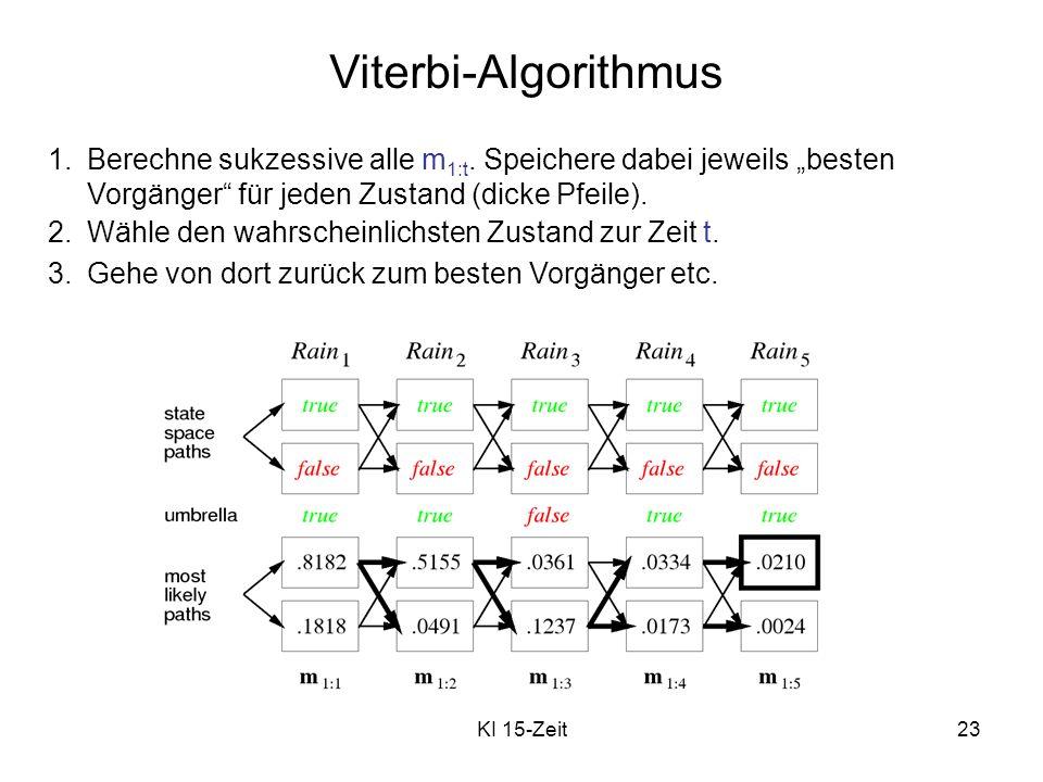 KI 15-Zeit23 Viterbi-Algorithmus 1.Berechne sukzessive alle m 1:t. Speichere dabei jeweils besten Vorgänger für jeden Zustand (dicke Pfeile). 2.Wähle