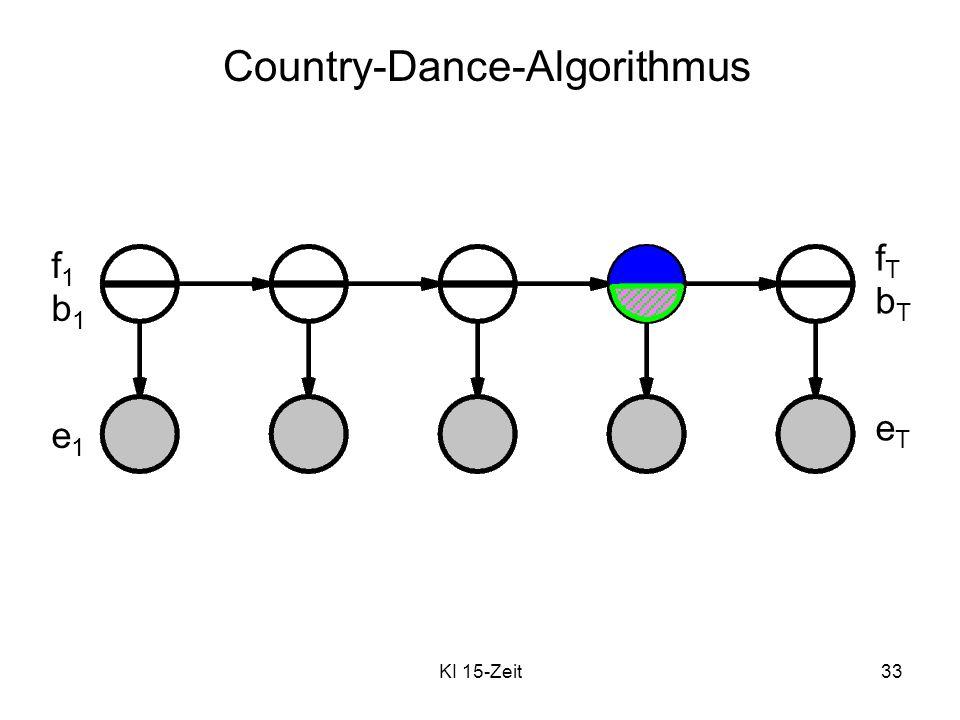 KI 15-Zeit33 Country-Dance-Algorithmus f1b1e1f1b1e1 fTbTeTfTbTeT