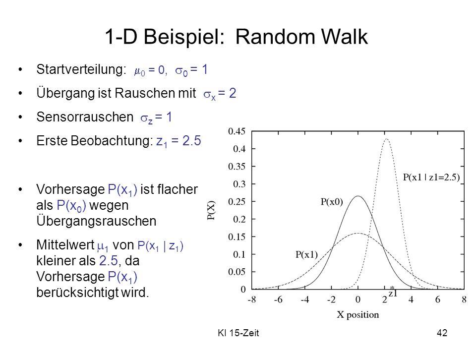 KI 15-Zeit42 1-D Beispiel: Random Walk Startverteilung: 0 = 0, 0 = 1 Übergang ist Rauschen mit x = 2 Sensorrauschen z = 1 Erste Beobachtung: z 1 = 2.5