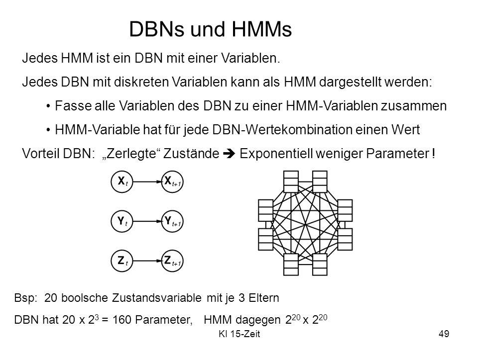 KI 15-Zeit49 DBNs und HMMs Jedes HMM ist ein DBN mit einer Variablen. Jedes DBN mit diskreten Variablen kann als HMM dargestellt werden: Fasse alle Va