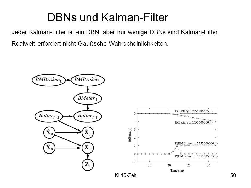 KI 15-Zeit50 DBNs und Kalman-Filter Jeder Kalman-Filter ist ein DBN, aber nur wenige DBNs sind Kalman-Filter. Realwelt erfordert nicht-Gaußsche Wahrsc