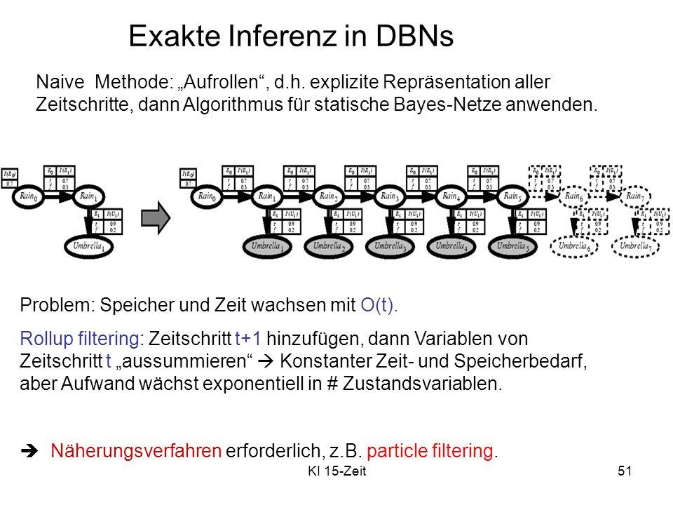 KI 15-Zeit51 Exakte Inferenz in DBNs Naive Methode: Aufrollen, d.h. explizite Repräsentation aller Zeitschritte, dann Algorithmus für statische Bayes-