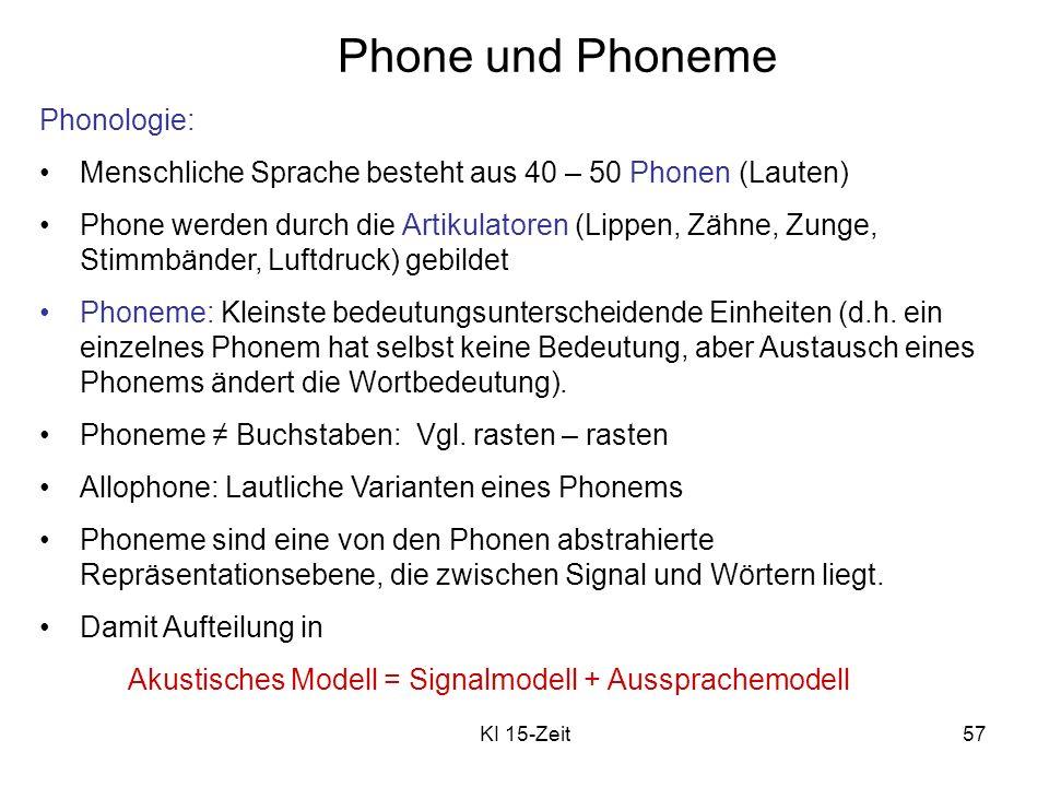 KI 15-Zeit57 Phone und Phoneme Phonologie: Menschliche Sprache besteht aus 40 – 50 Phonen (Lauten) Phone werden durch die Artikulatoren (Lippen, Zähne