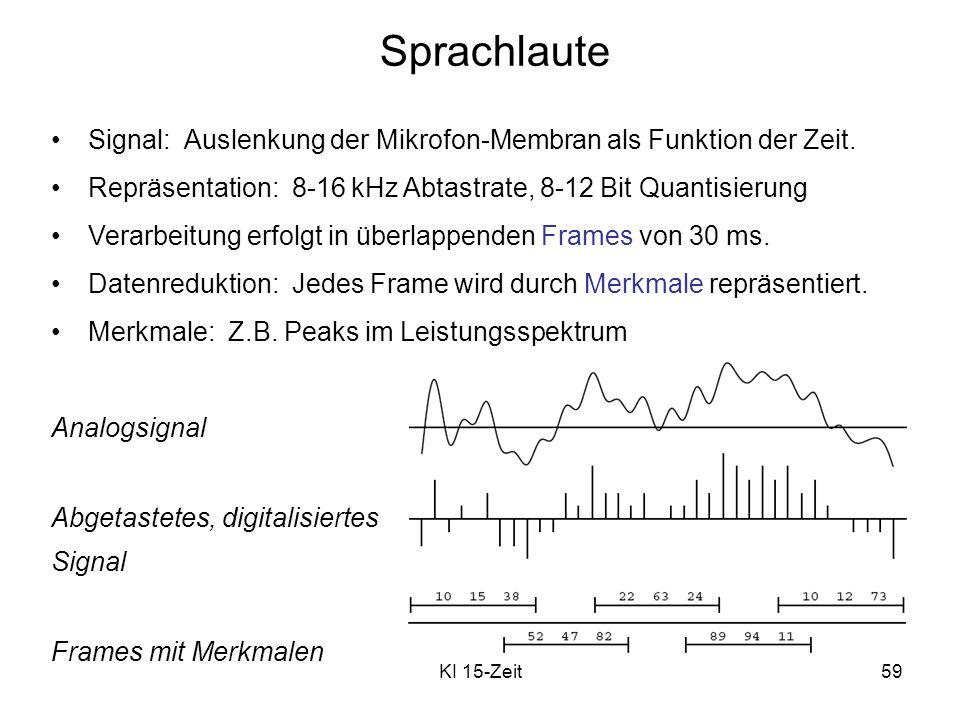 KI 15-Zeit59 Sprachlaute Signal: Auslenkung der Mikrofon-Membran als Funktion der Zeit. Repräsentation: 8-16 kHz Abtastrate, 8-12 Bit Quantisierung Ve