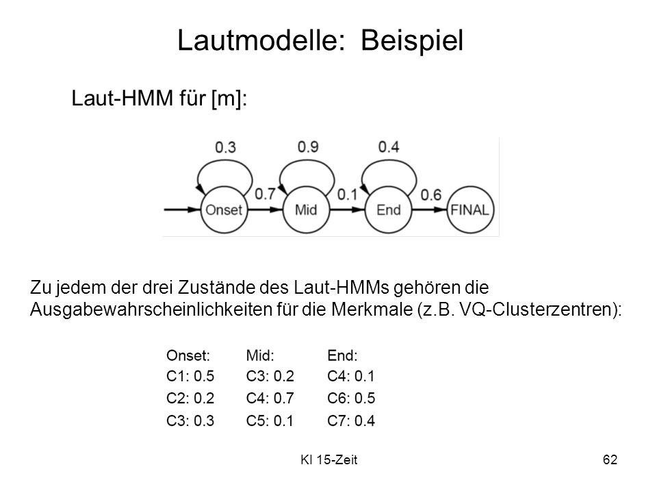 KI 15-Zeit62 Lautmodelle: Beispiel Laut-HMM für [m]: Zu jedem der drei Zustände des Laut-HMMs gehören die Ausgabewahrscheinlichkeiten für die Merkmale